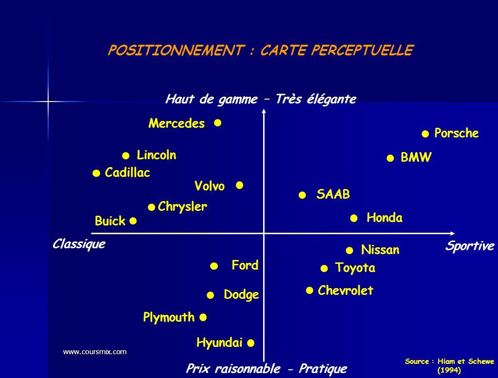 www.coursmix.com POSITIONNEMENT : CARTE PERCEPTUELLE Sportive Classique Haut de gamme – Très élégante Prix raisonnable - Pratique Porsche BMW SAAB Hon