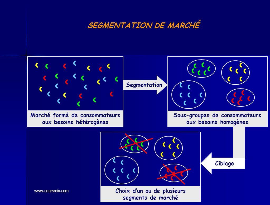 www.coursmix.com SEGMENTATION DE MARCHÉ Sous-groupes de consommateurs aux besoins homogènes Marché formé de consommateurs aux besoins hétérogènes Segm
