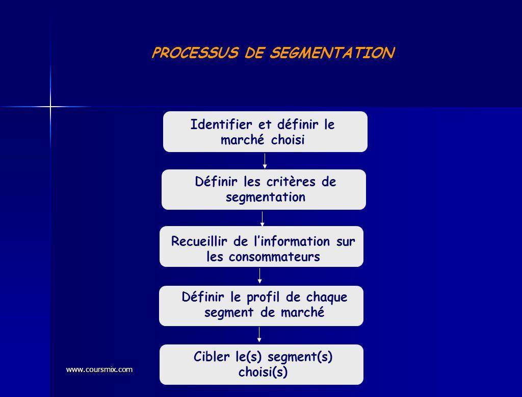 www.coursmix.com PROCESSUS DE SEGMENTATION Identifier et définir le marché choisi Définir les critères de segmentation Recueillir de linformation sur