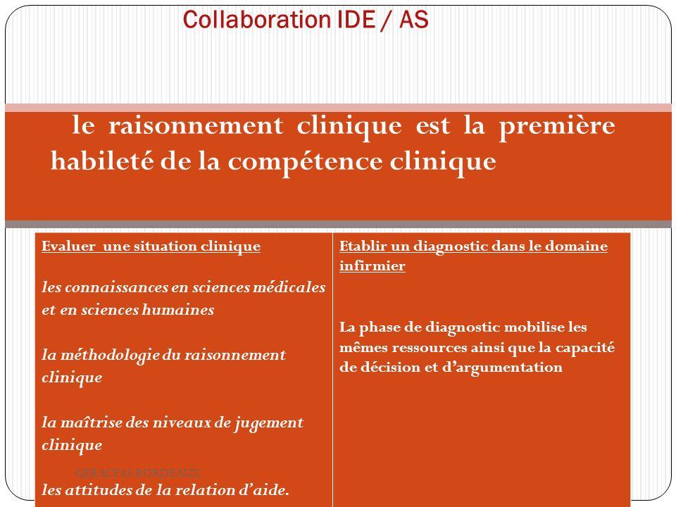 Collaboration IDE / AS le raisonnement clinique est la première habileté de la compétence clinique Evaluer une situation clinique les connaissances en sciences médicales et en sciences humaines la méthodologie du raisonnement clinique la maîtrise des niveaux de jugement clinique les attitudes de la relation daide.