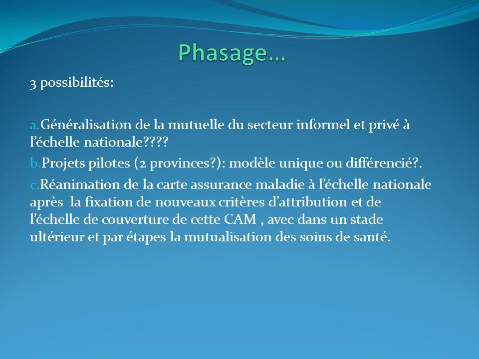 3 possibilités: a. Généralisation de la mutuelle du secteur informel et privé à léchelle nationale???? b. Projets pilotes (2 provinces?): modèle uniqu