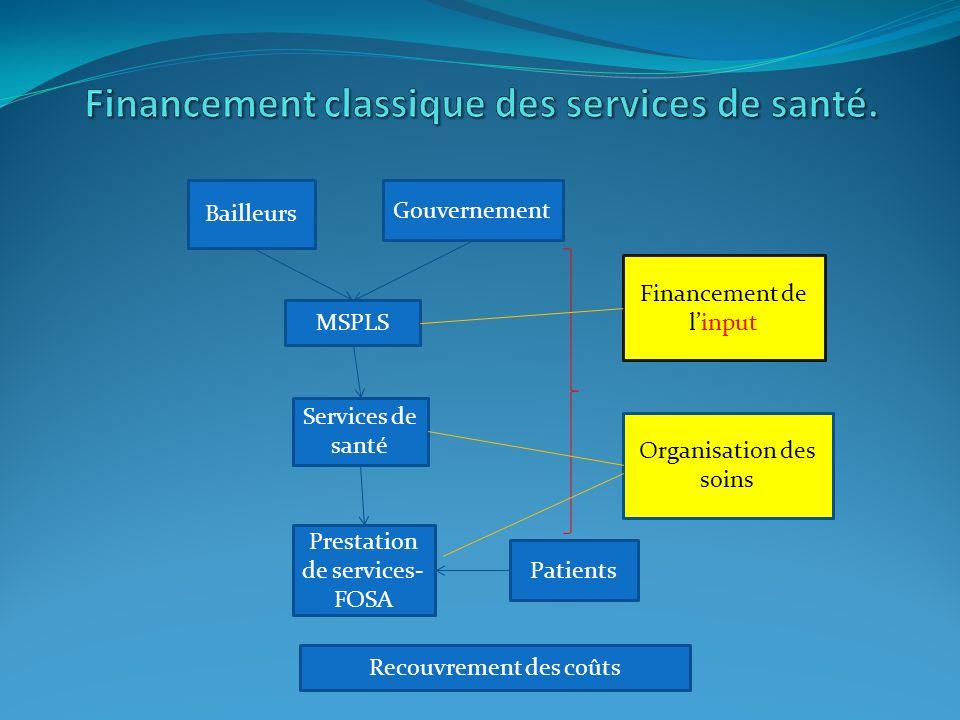 Bailleurs Gouvernement MSPLS Services de santé Prestation de services- FOSA Financement de linput Organisation des soins Patients Recouvrement des coû