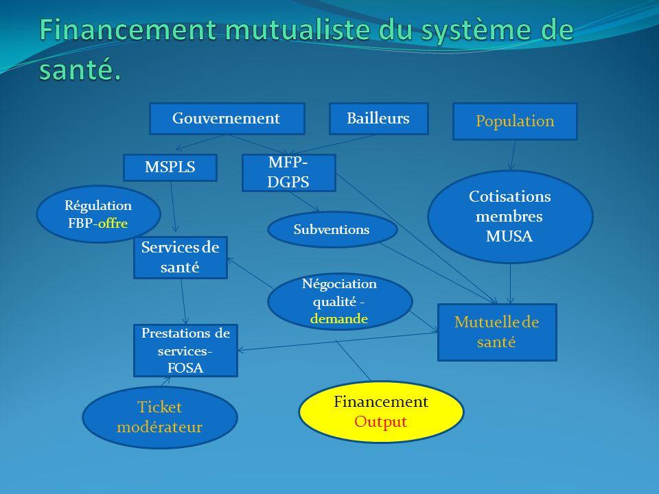 GouvernementBailleurs Population MSPLS MFP- DGPS Services de santé Prestations de services- FOSA Mutuelle de santé Cotisations membres MUSA Subvention