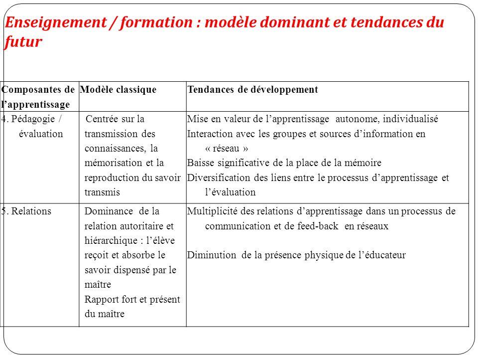 Composantes de lapprentissage Modèle classiqueTendances de développement 4.