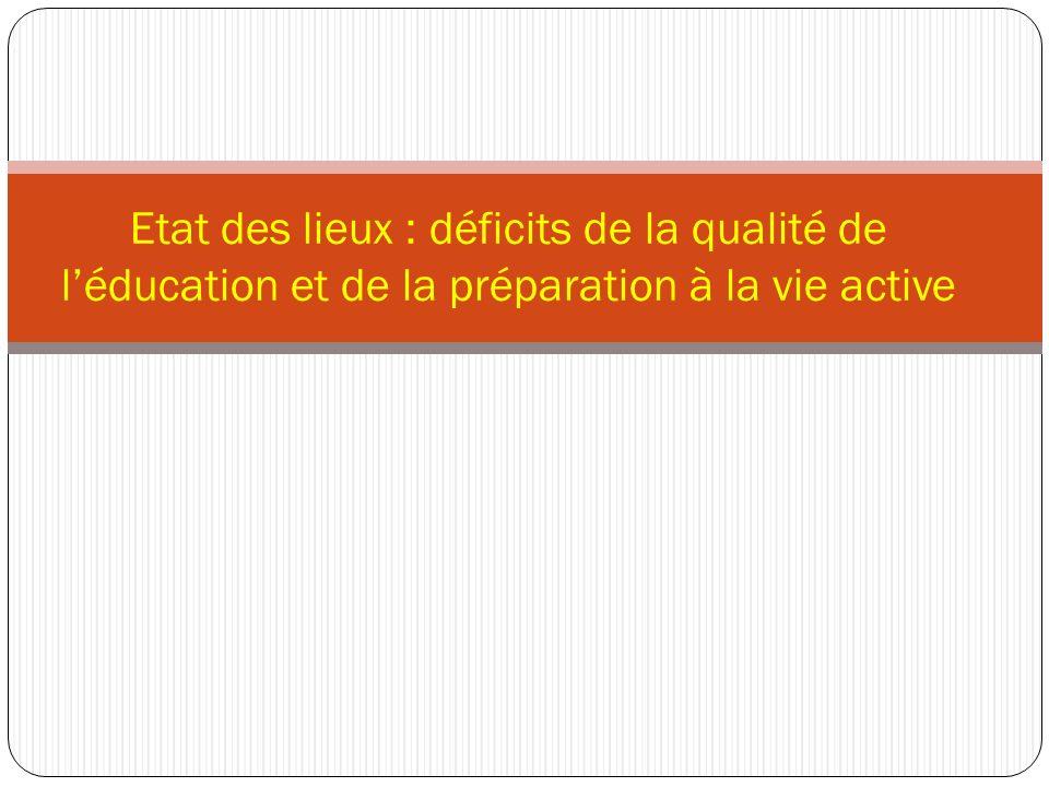 Sur une cohorte de 100 élèves inscrits au primaire, seuls 13 élèves obtiennent leur baccalauréat…» (CSE, 2008) Beaucoup de redoublants à un âge précoce