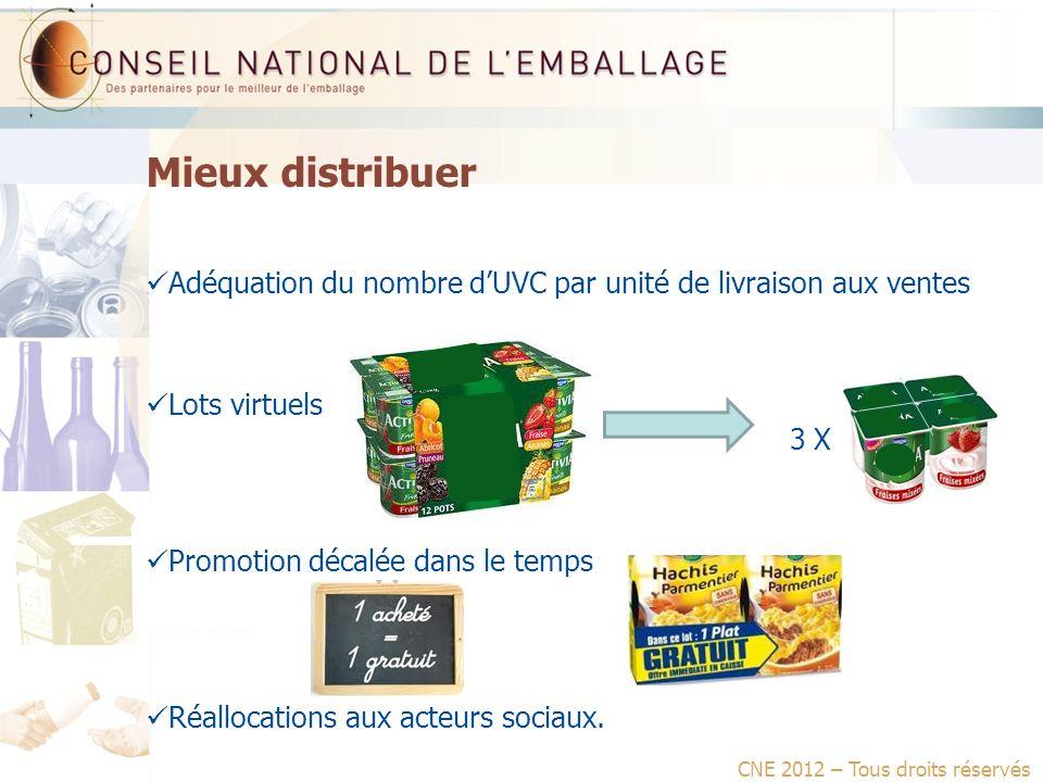 Mieux distribuer Adéquation du nombre dUVC par unité de livraison aux ventes Lots virtuels 3 X Promotion décalée dans le temps Réallocations aux acteurs sociaux.