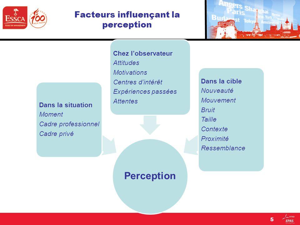 Facteurs influençant la perception Perception Dans la situation Moment Cadre professionnel Cadre privé Chez lobservateur Attitudes Motivations Centres
