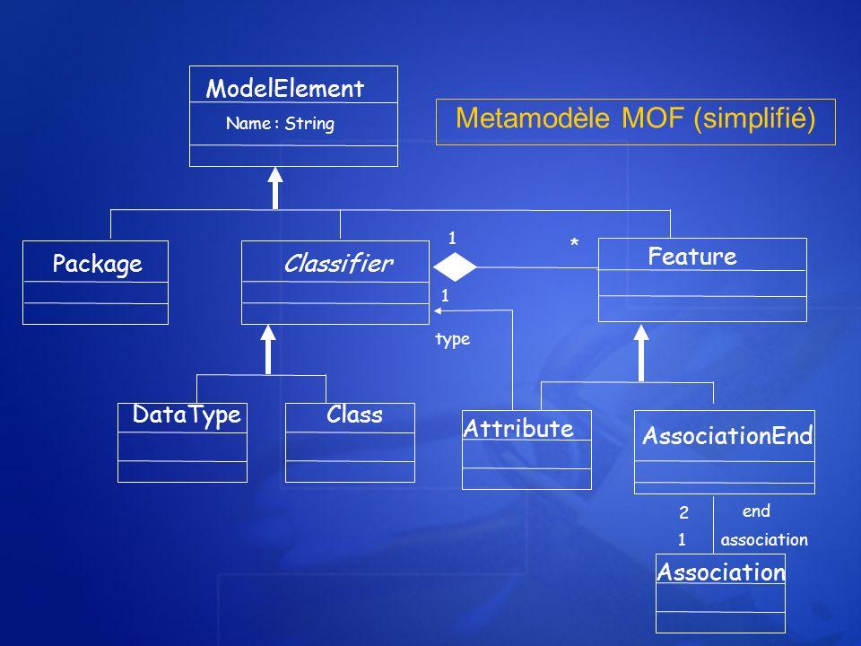 Metamodèle MOF (simplifié) ModelElement Name : String PackageClassifier Feature DataTypeClass Attribute AssociationEnd Association 2 end 1association