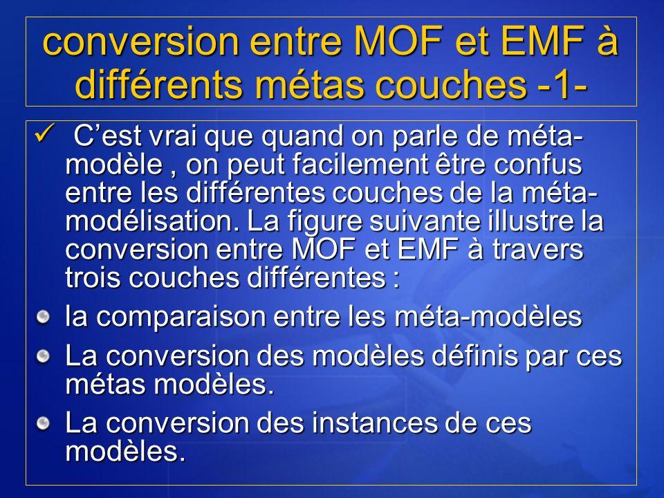 Cest vrai que quand on parle de méta- modèle, on peut facilement être confus entre les différentes couches de la méta- modélisation. La figure suivant