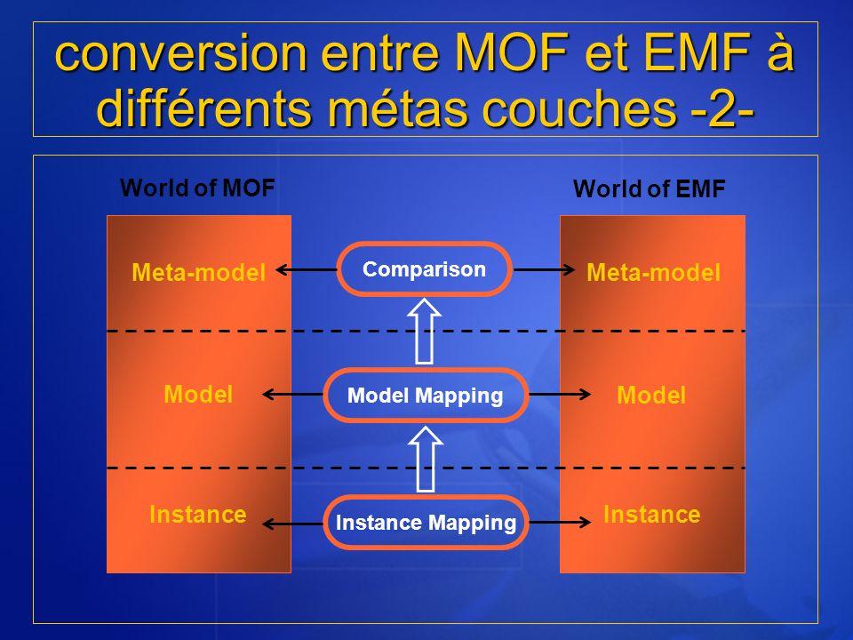 conversion entre MOF et EMF à différents métas couches -2- World of MOF World of EMF Meta-model Model Instance Instance Mapping Model Mapping Comparis