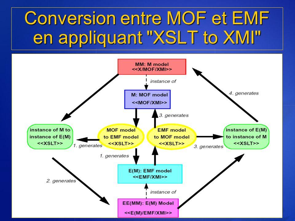 Conversion entre MOF et EMF en appliquant