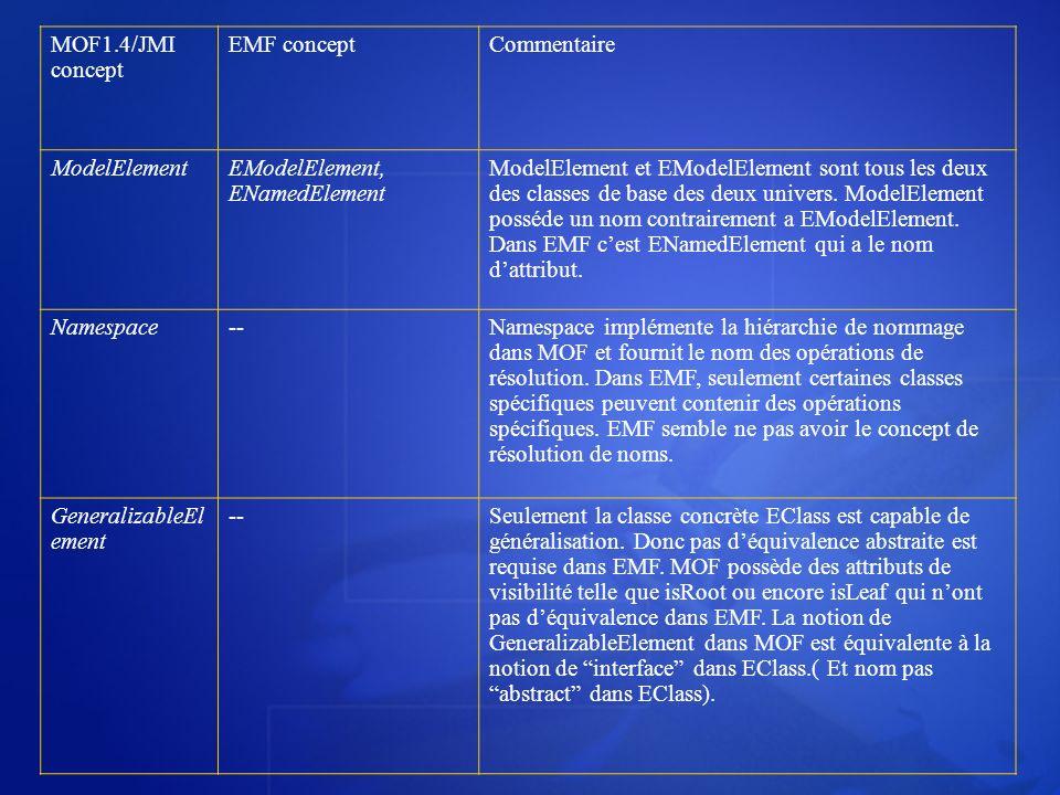 MOF1.4/JMI concept EMF conceptCommentaire ModelElementEModelElement, ENamedElement ModelElement et EModelElement sont tous les deux des classes de bas