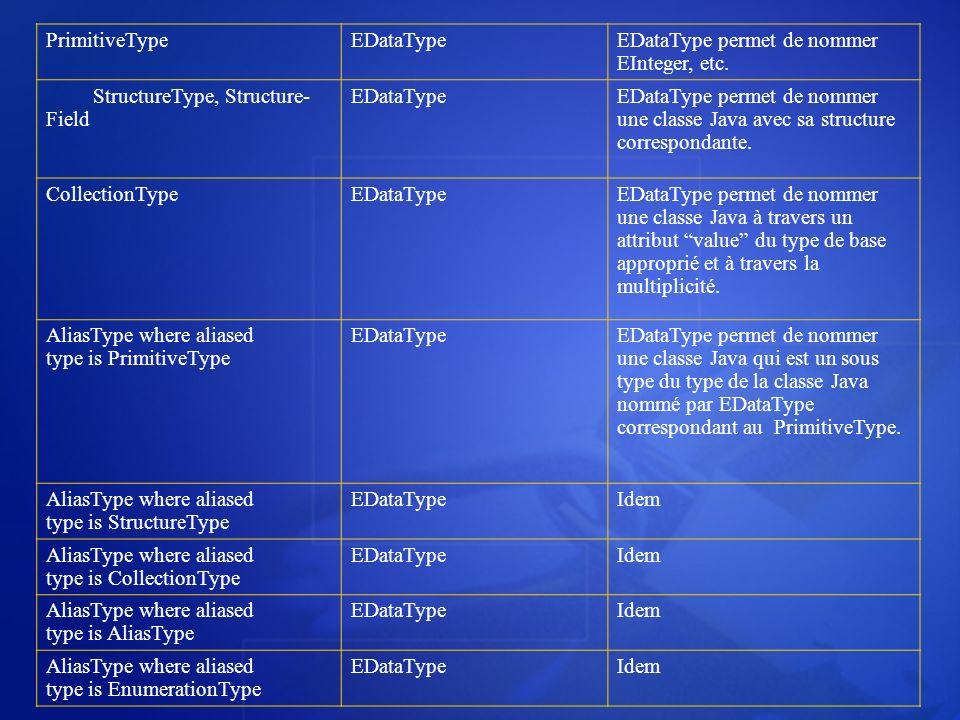 PrimitiveTypeEDataTypeEDataType permet de nommer EInteger, etc. StructureType, Structure- Field EDataTypeEDataType permet de nommer une classe Java av