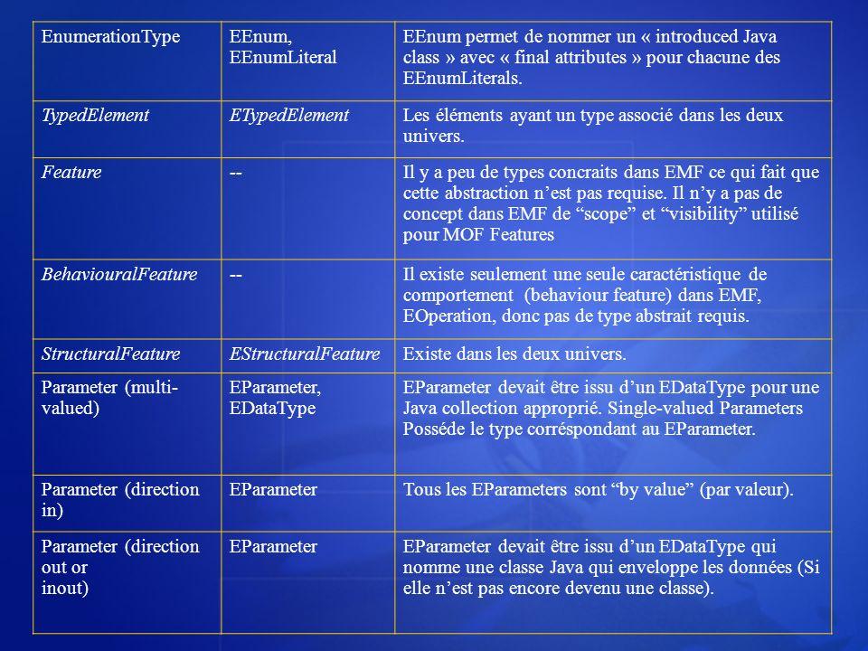 EnumerationTypeEEnum, EEnumLiteral EEnum permet de nommer un « introduced Java class » avec « final attributes » pour chacune des EEnumLiterals. Typed