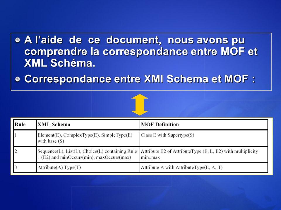 A laide de ce document, nous avons pu comprendre la correspondance entre MOF et XML Schéma. Correspondance entre XMl Schema et MOF :
