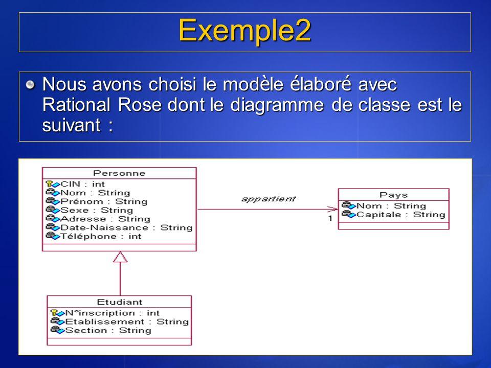 Exemple2 Nous avons choisi le mod è le é labor é avec Rational Rose dont le diagramme de classe est le suivant :