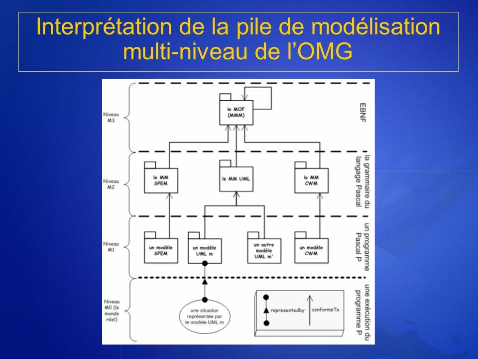 Interprétation de la pile de modélisation multi-niveau de lOMG