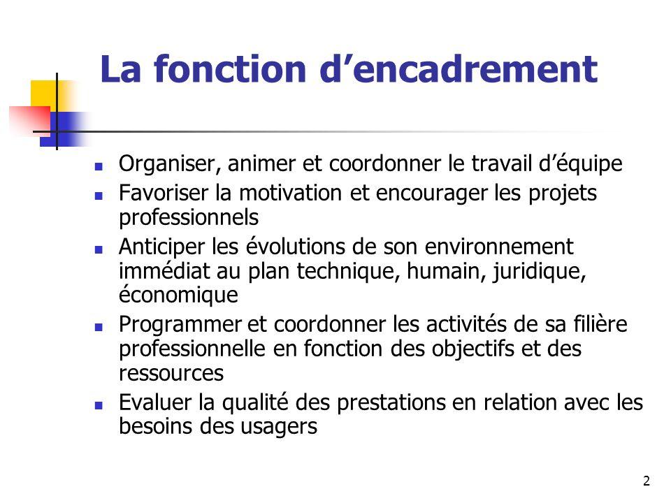 13 Mots clés Objectivité Argumentation Anticipation Information Niveau dexigence Positiver Encourager Se positionner