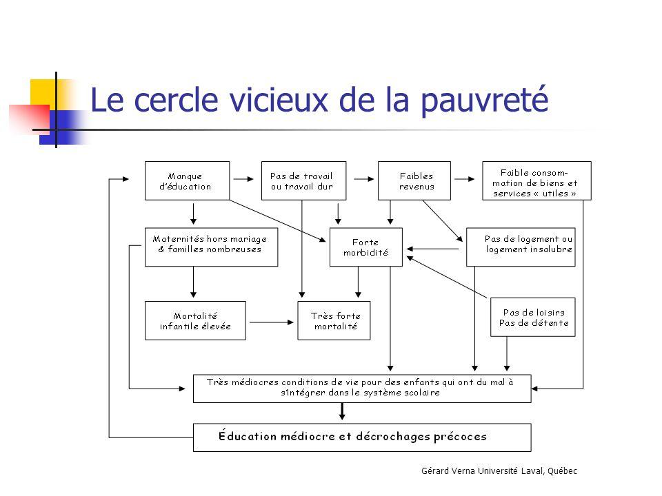 Le cercle vicieux de la pauvreté La misère chez les riches Gérard Verna Université Laval, Québec