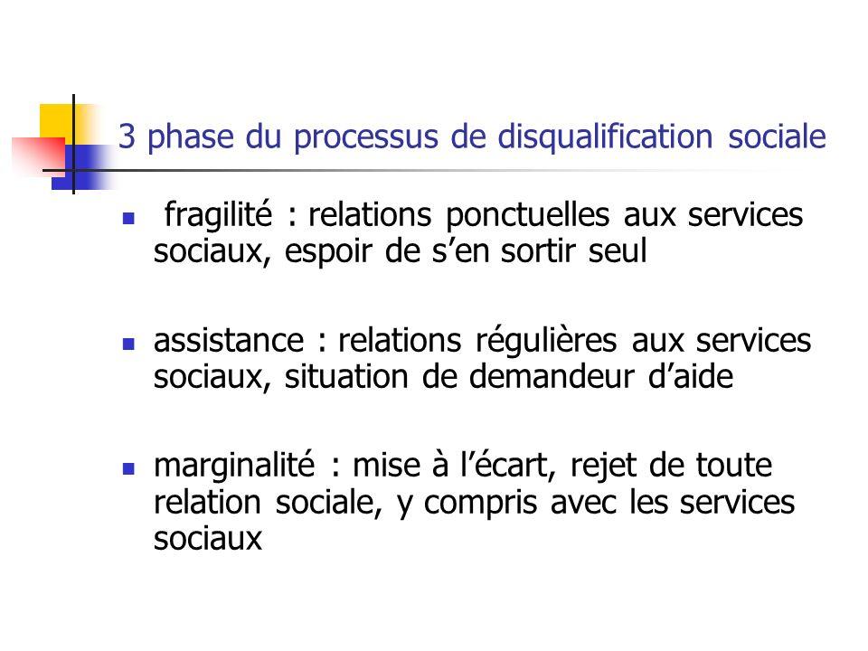 3 phase du processus de disqualification sociale fragilité : relations ponctuelles aux services sociaux, espoir de sen sortir seul assistance : relati