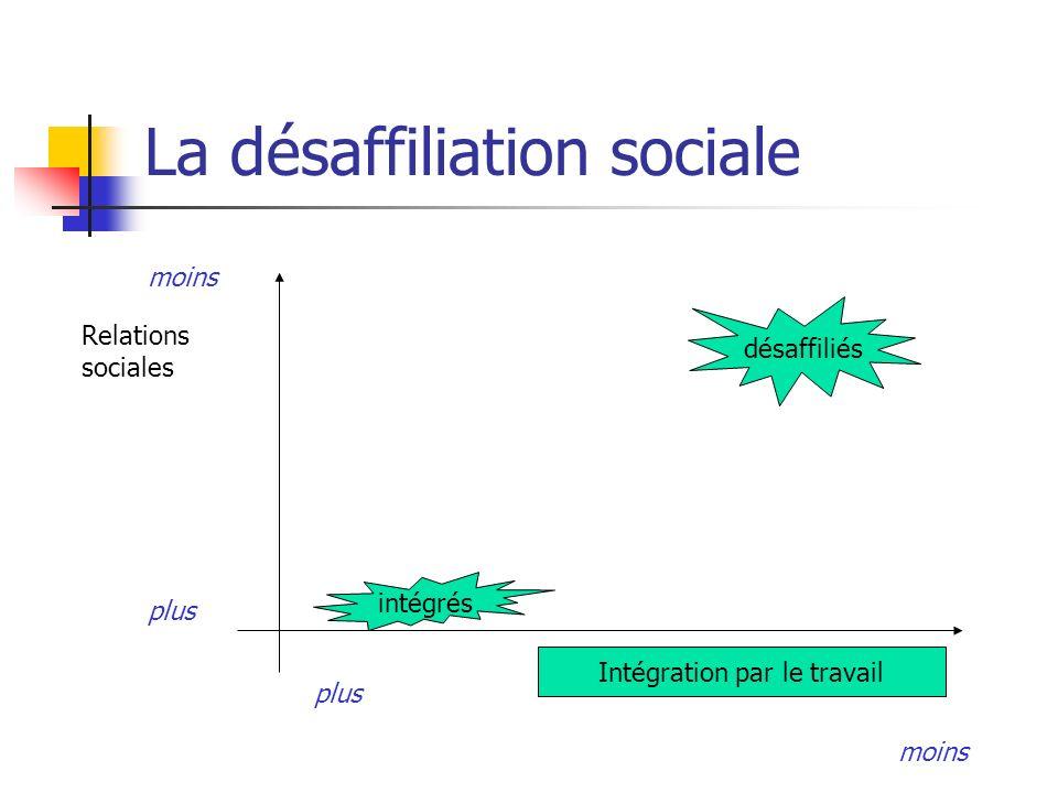 La désaffiliation sociale Intégration par le travail Relations sociales intégrés désaffiliés moins plus moins