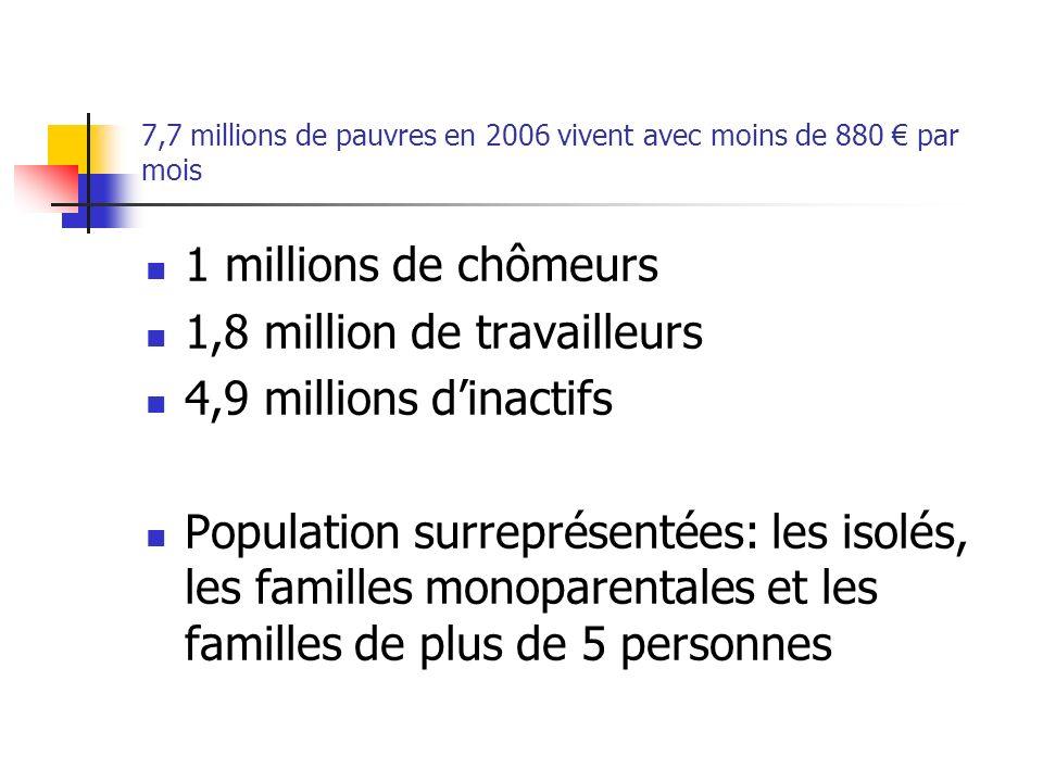 7,7 millions de pauvres en 2006 vivent avec moins de 880 par mois 1 millions de chômeurs 1,8 million de travailleurs 4,9 millions dinactifs Population
