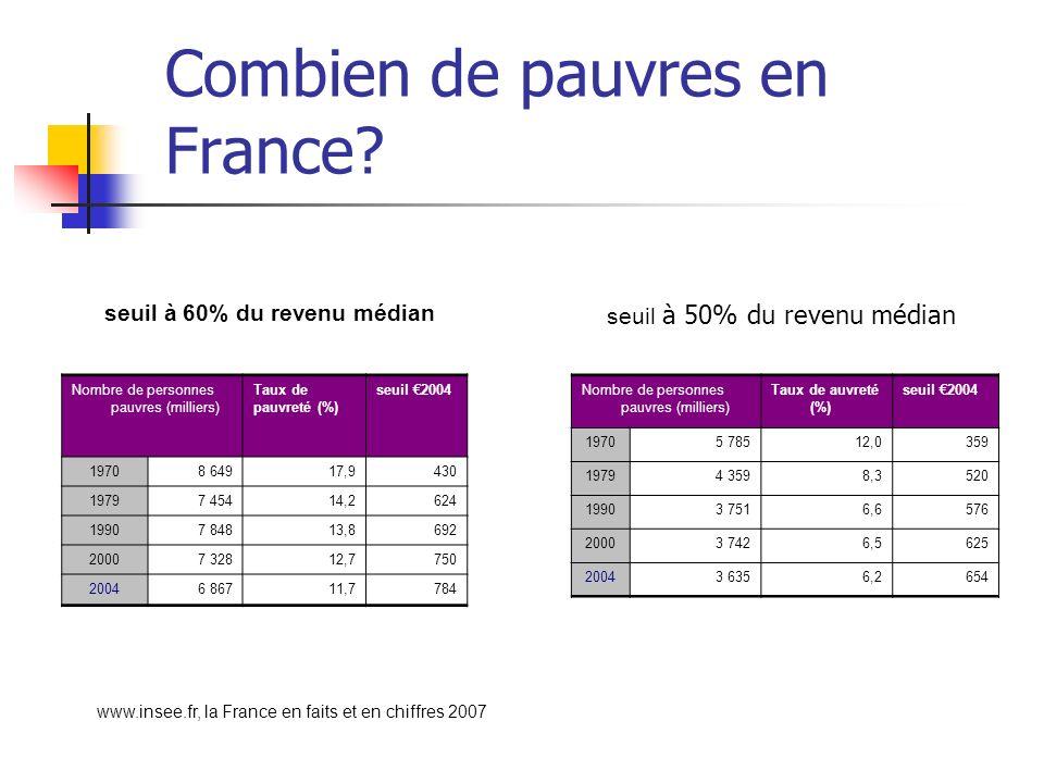 Combien de pauvres en France? seuil à 60% du revenu médian Nombre de personnes pauvres (milliers) Taux de pauvreté (%) seuil 2004 19708 64917,9430 197