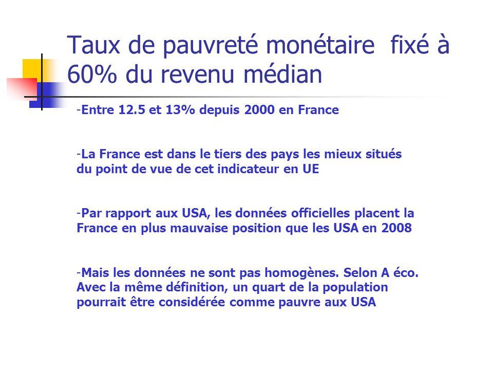 Taux de pauvreté monétaire fixé à 60% du revenu médian -Entre 12.5 et 13% depuis 2000 en France -La France est dans le tiers des pays les mieux situés