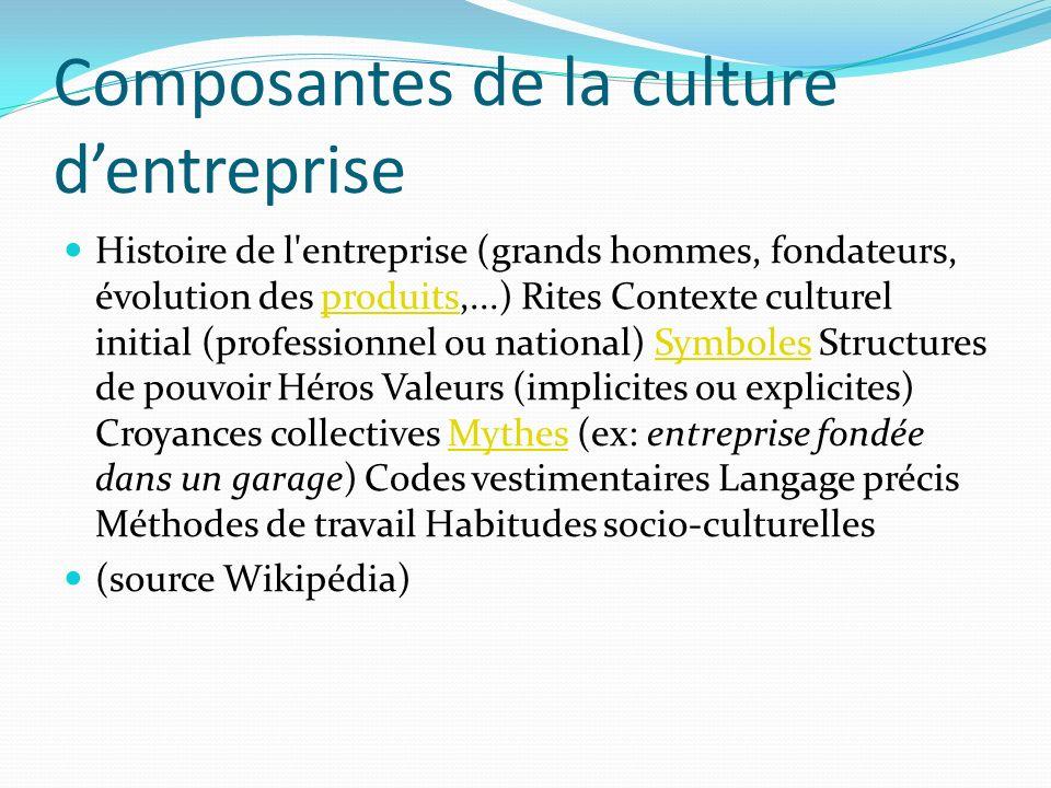 Composantes de la culture dentreprise Histoire de l'entreprise (grands hommes, fondateurs, évolution des produits,...) Rites Contexte culturel initial