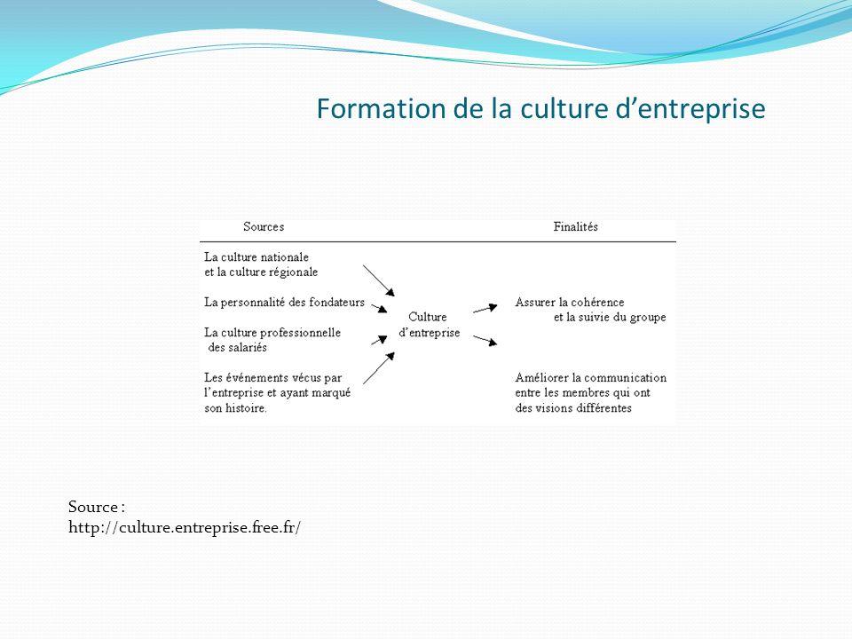Formation de la culture dentreprise Source : http://culture.entreprise.free.fr/