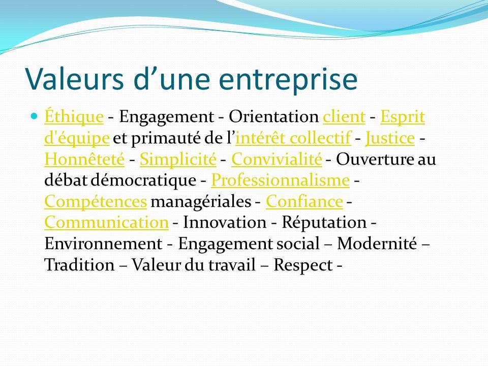 Valeurs dune entreprise Éthique - Engagement - Orientation client - Esprit d'équipe et primauté de lintérêt collectif - Justice - Honnêteté - Simplici