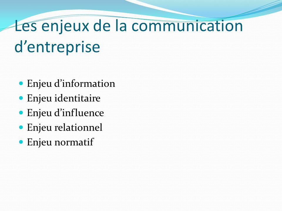 Les enjeux de la communication dentreprise Enjeu dinformation Enjeu identitaire Enjeu dinfluence Enjeu relationnel Enjeu normatif