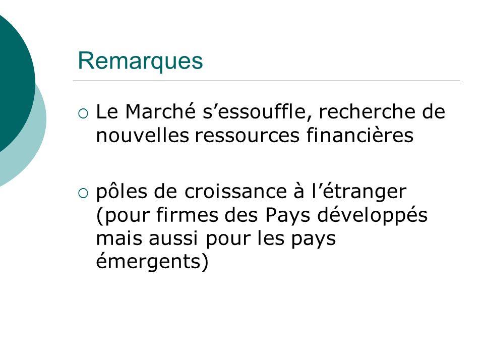 Remarques Le Marché sessouffle, recherche de nouvelles ressources financières pôles de croissance à létranger (pour firmes des Pays développés mais au