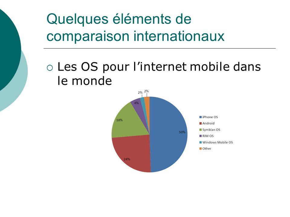 Quelques éléments de comparaison internationaux Les OS pour linternet mobile dans le monde