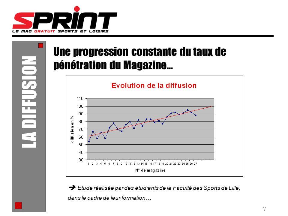 7 LA DIFFUSION Une progression constante du taux de pénétration du Magazine… Etude réalisée par des étudiants de la Faculté des Sports de Lille, dans