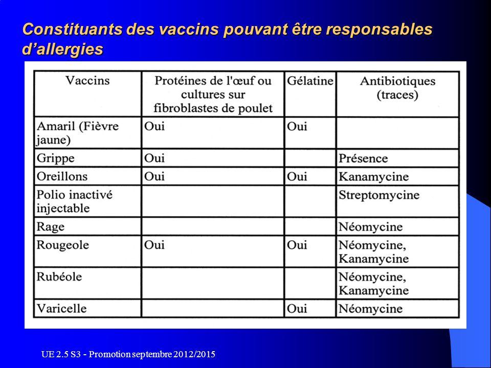 UE 2.5 S3 - Promotion septembre 2012/2015 Constituants des vaccins pouvant être responsables dallergies