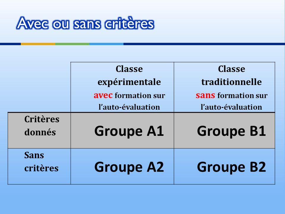 Classe expérimentale avec formation sur lauto-évaluation Classe traditionnelle sans formation sur lauto-évaluation Critères donnés Groupe A1Groupe B1 Sans critères Groupe A2Groupe B2
