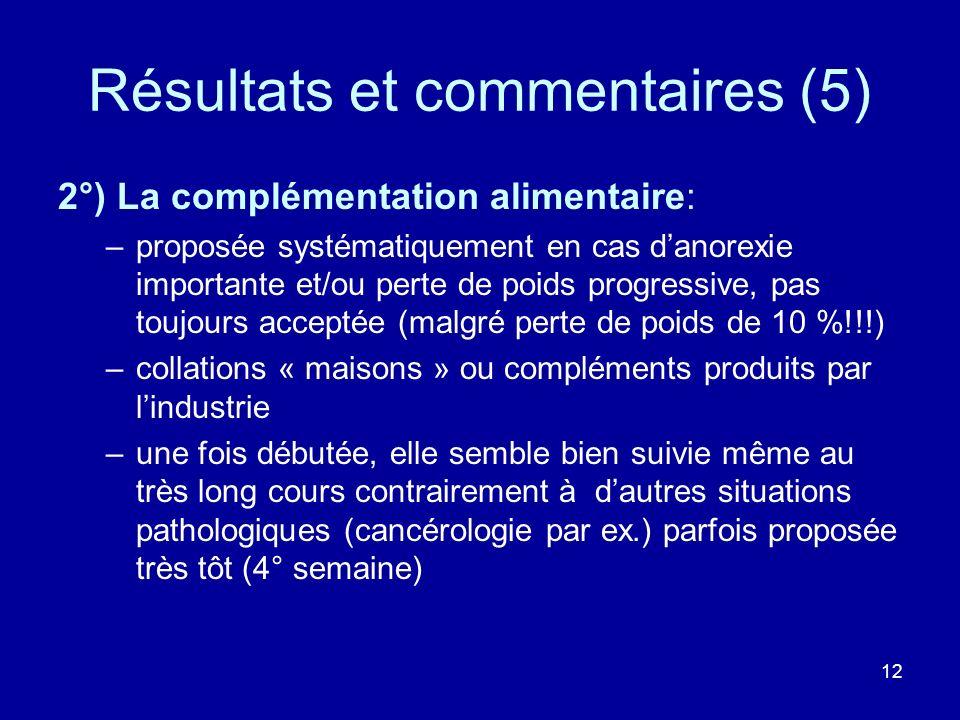 12 Résultats et commentaires (5) 2°) La complémentation alimentaire: –proposée systématiquement en cas danorexie importante et/ou perte de poids progr