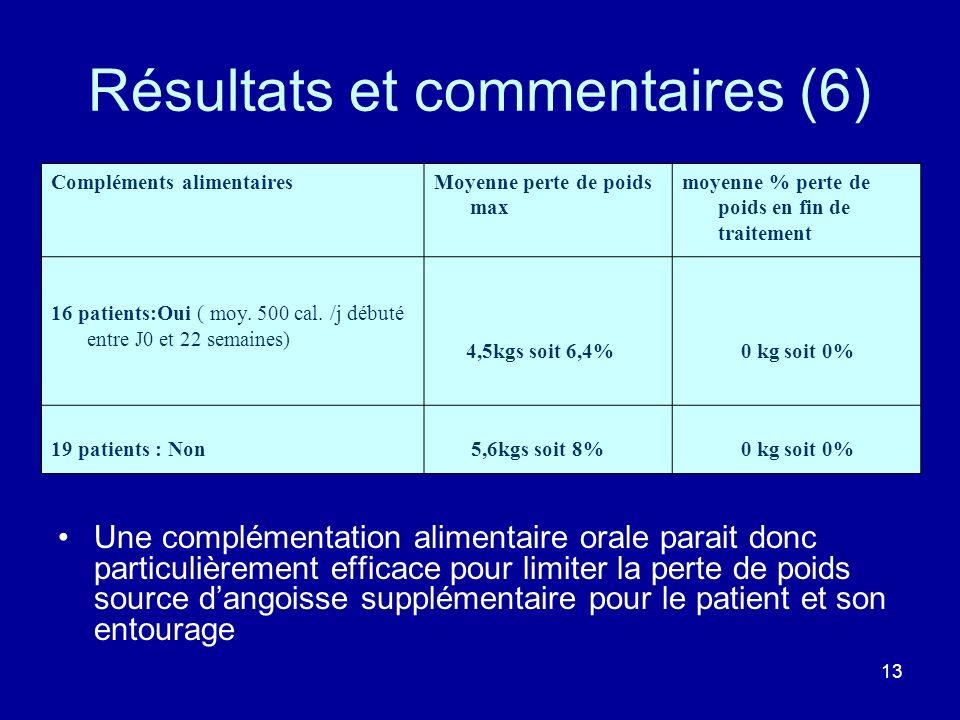 13 Résultats et commentaires (6) Compléments alimentairesMoyenne perte de poids max moyenne % perte de poids en fin de traitement 16 patients:Oui ( mo