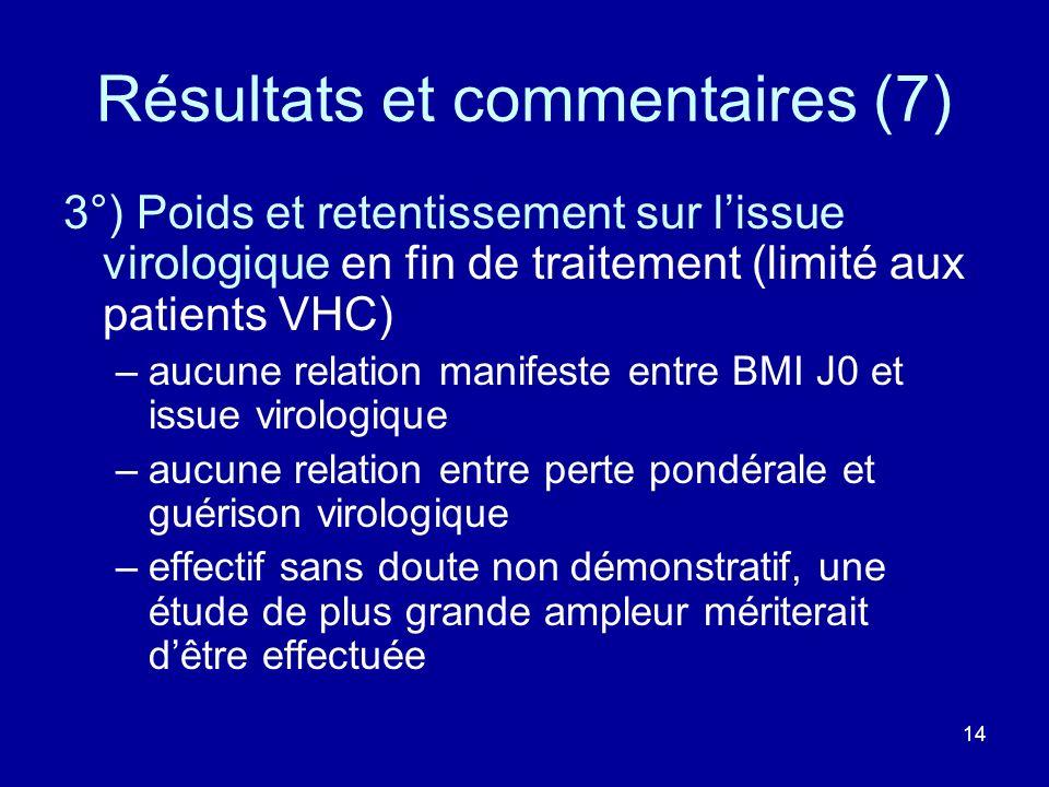 14 Résultats et commentaires (7) 3°) Poids et retentissement sur lissue virologique en fin de traitement (limité aux patients VHC) –aucune relation ma