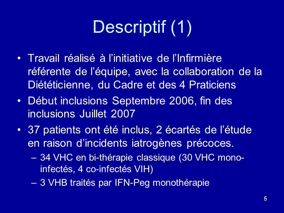 5 Descriptif (1) Travail réalisé à linitiative de lInfirmière référente de léquipe, avec la collaboration de la Diététicienne, du Cadre et des 4 Prati