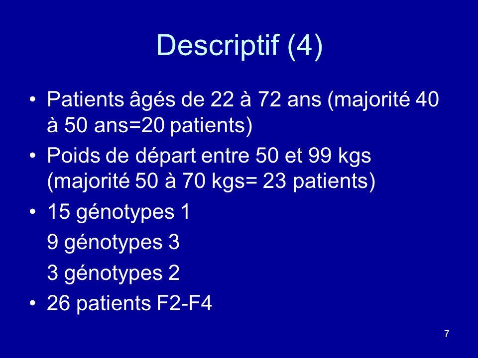 7 Descriptif (4) Patients âgés de 22 à 72 ans (majorité 40 à 50 ans=20 patients) Poids de départ entre 50 et 99 kgs (majorité 50 à 70 kgs= 23 patients