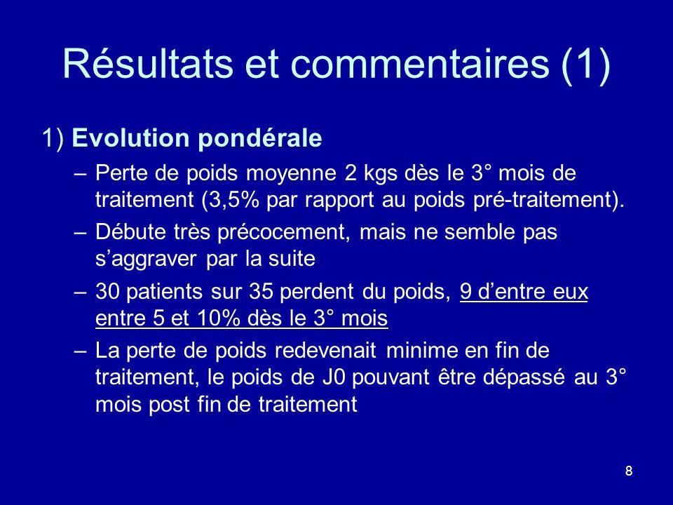 8 Résultats et commentaires (1) 1) Evolution pondérale –Perte de poids moyenne 2 kgs dès le 3° mois de traitement (3,5% par rapport au poids pré-trait