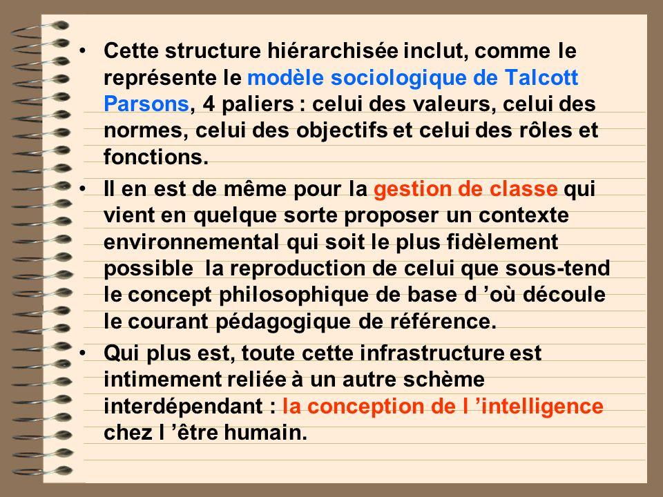 Cette structure hiérarchisée inclut, comme le représente le modèle sociologique de Talcott Parsons, 4 paliers : celui des valeurs, celui des normes, celui des objectifs et celui des rôles et fonctions.