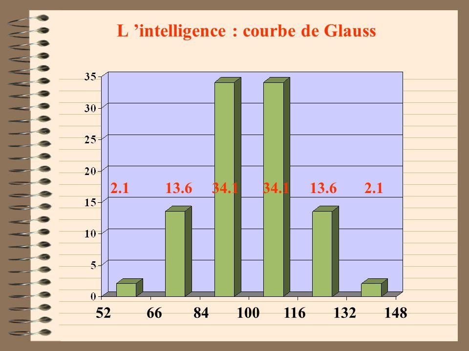 L intelligence 2) L INTELLIGENCE FONCTIONNELLE 70 à 79, l intelligence est dite lente ou frontière. (6,7%) 80 à 89, l intelligence est moyenne inférie