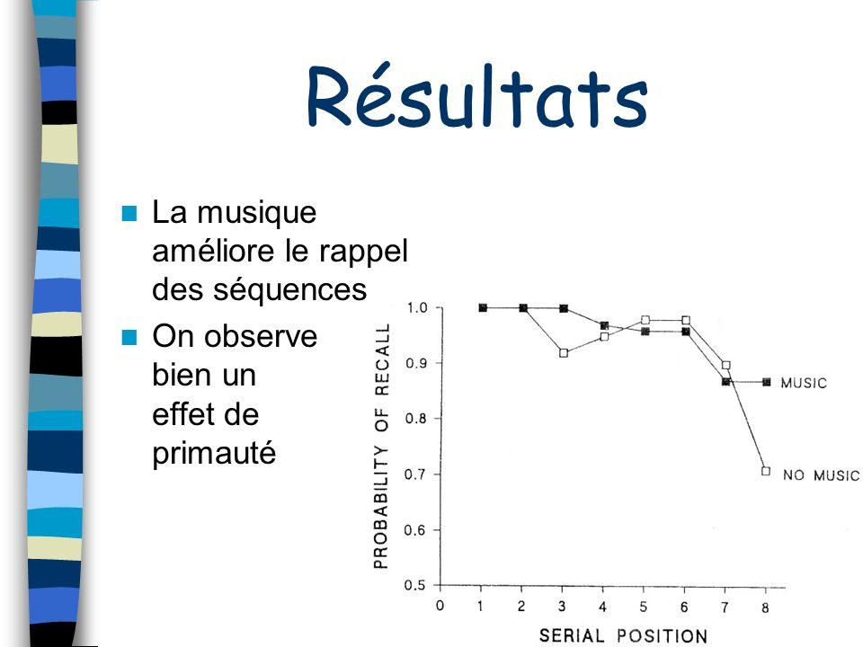 Résultats La musique améliore le rappel des séquences On observe bien un effet de primauté