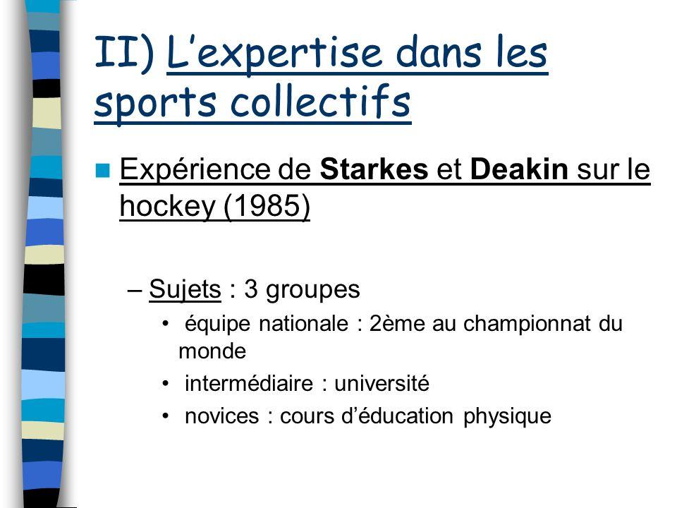 II) Lexpertise dans les sports collectifs Expérience de Starkes et Deakin sur le hockey (1985) –Sujets : 3 groupes équipe nationale : 2ème au champion