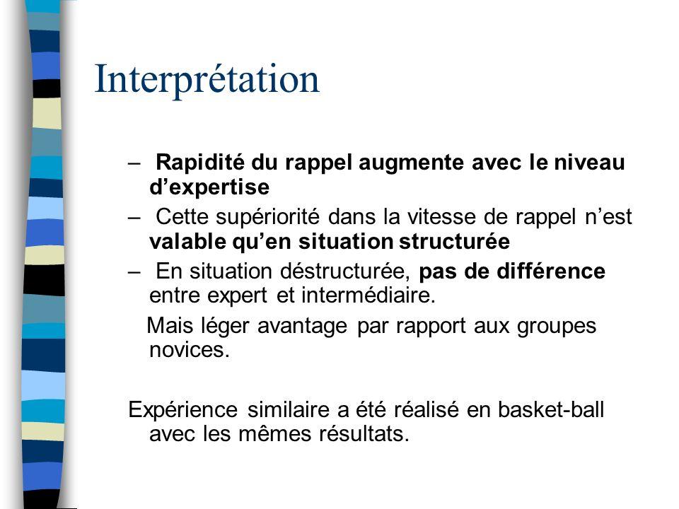 Interprétation – Rapidité du rappel augmente avec le niveau dexpertise – Cette supériorité dans la vitesse de rappel nest valable quen situation struc