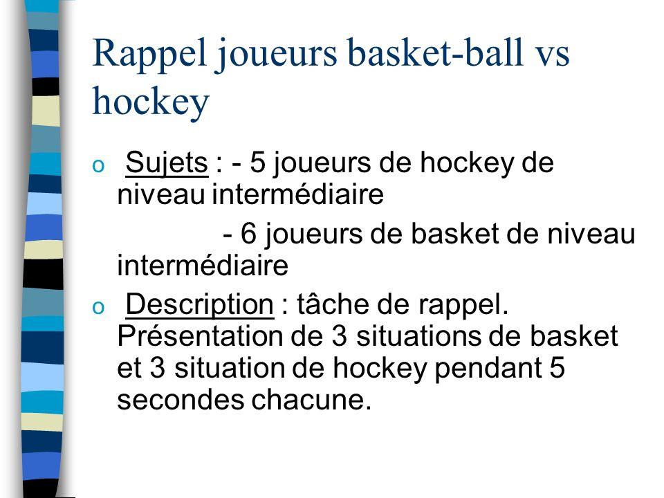 Rappel joueurs basket-ball vs hockey o Sujets : - 5 joueurs de hockey de niveau intermédiaire - 6 joueurs de basket de niveau intermédiaire o Descript