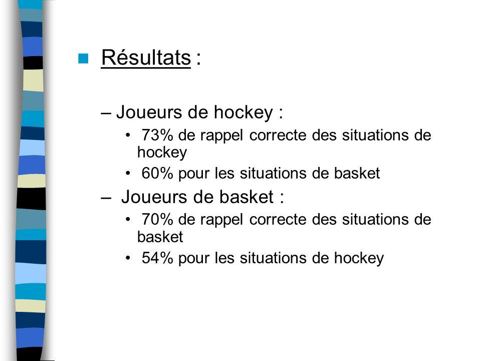 Résultats : –Joueurs de hockey : 73% de rappel correcte des situations de hockey 60% pour les situations de basket – Joueurs de basket : 70% de rappel